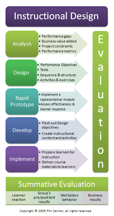 example of an instructional innovation