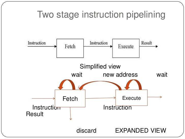 cycle time per instruction examples 5 stages
